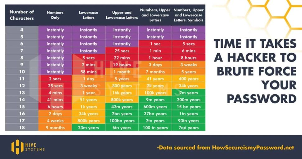 Passwords cracked time